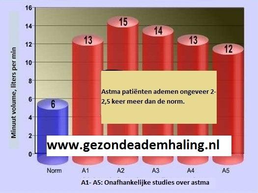 Ademvolume bij astma