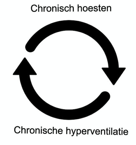 Chronische hoest