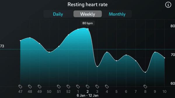 Versnelde hartslag ⎢Buteyko Methode